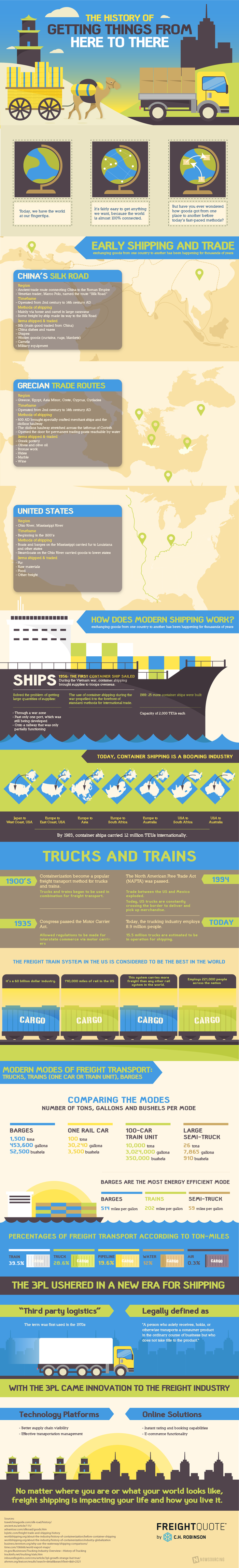 history of freight infographic
