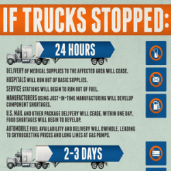 If Trucks Stopped